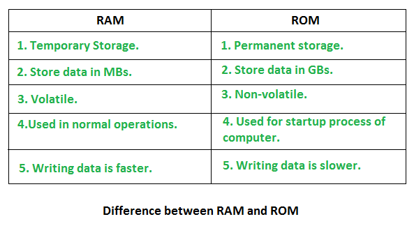 There are several differences between RAM and ROM. RAM is temporary storage - ROM is permanent storage. RAM is volatile ROM is non-volatile. RAM is used for normal operations ROM is used for startup operations. Writing to RAM is faster than writing to ROM